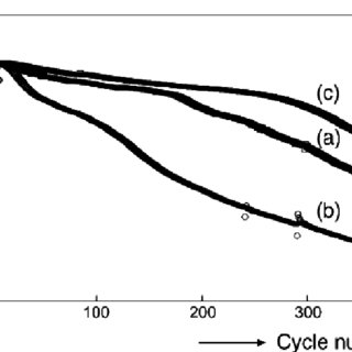 (PDF) Review on The Charging Techniques of a Li-ion Battery