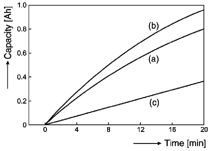 Capacity vs. charging time for bootcharging method [11].