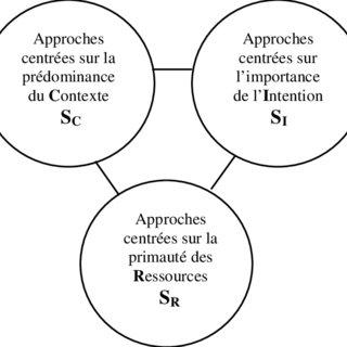 (PDF) Une approche intégrative et dynamique de la