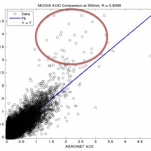 Matlab's neural network toolbox was used to train the
