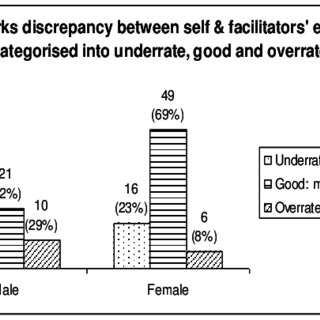 Survey on the self-evaluation form conducted among 105