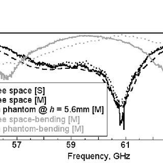 End-fire antenna on a rectangular skin-equivalent phantom