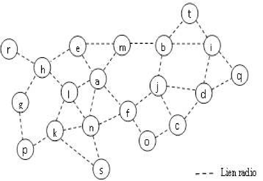 Example of a wireless network modeled by an undirected