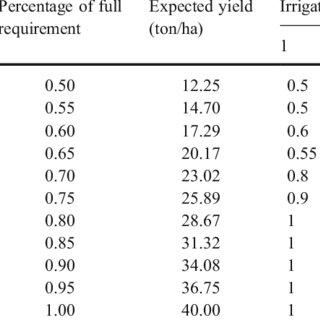 (PDF) Modeling Optimal Allocation of Deficit Irrigation