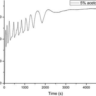 Cyclic voltammograms of the reactions of MnSO 4 (0.005 mol