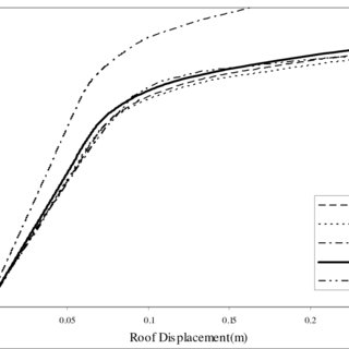 (PDF) Comparison of static and dynamic pushover analysis