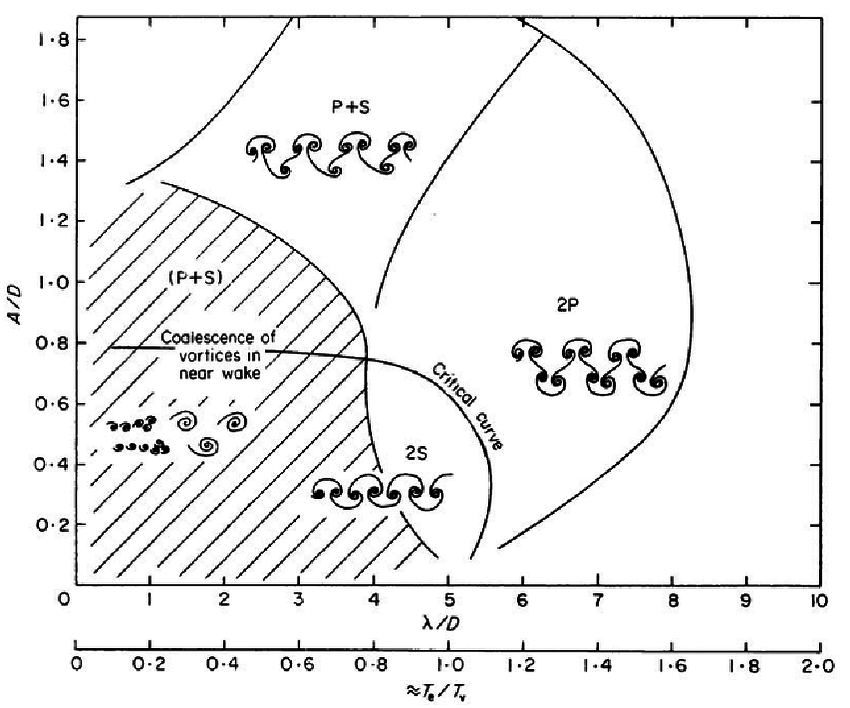 Map of vortex patterns of a vertical cylinder forced to