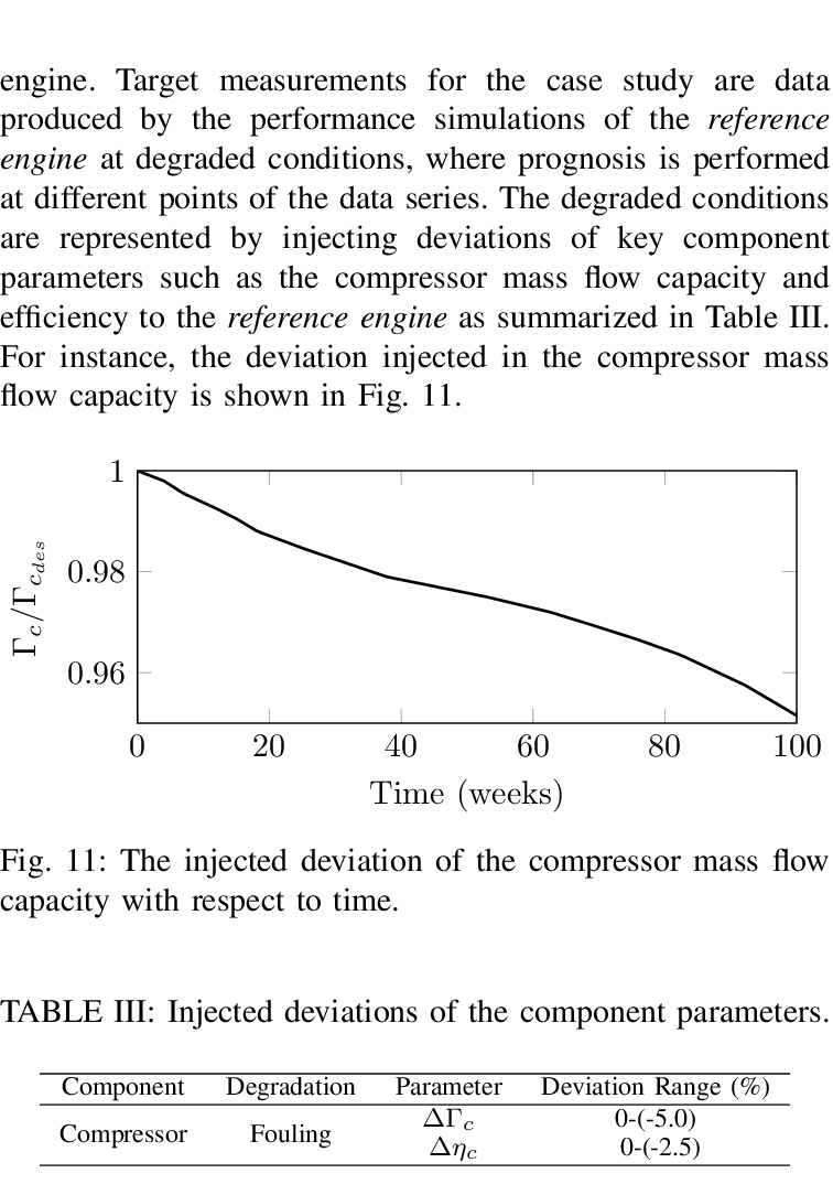 hight resolution of the actual and predicted deviations of the compressor mass flow capacity when prognosis starts at t