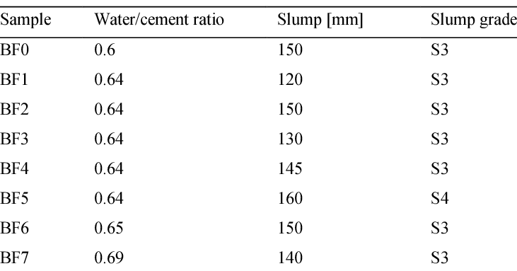 The measured values of fresh concrete slump test