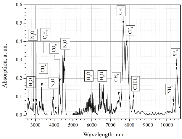 Absorption spectrum of the multicomponent gas mixture