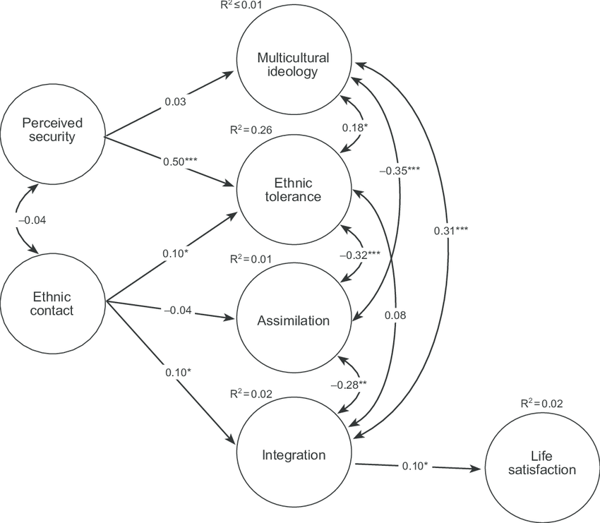 Results of structural equation modeling for all three