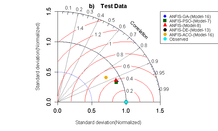 Normalized Taylor diagrams of predicted and observed