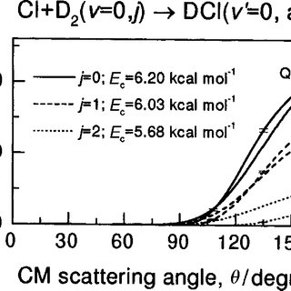 DCl( v @ \ 0) product laboratory angular distribution from