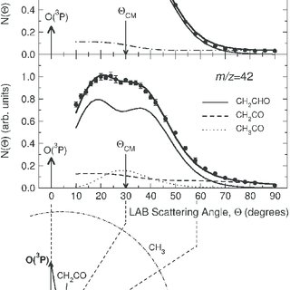 Schematic view of the Perugia crossed molecular beam