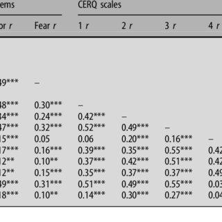 (PDF) Cognitive emotion regulation strategies and