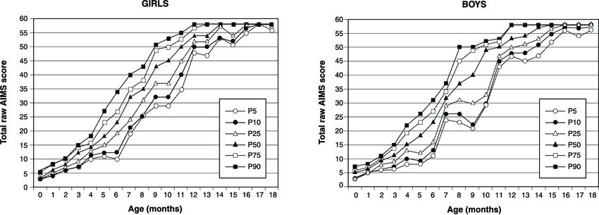 llustration of the reference curves constructed by