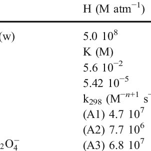 Henry's law constant and equilibrium constants for oxalic