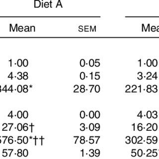 (PDF) Effect of trans-fat, fructose and monosodium