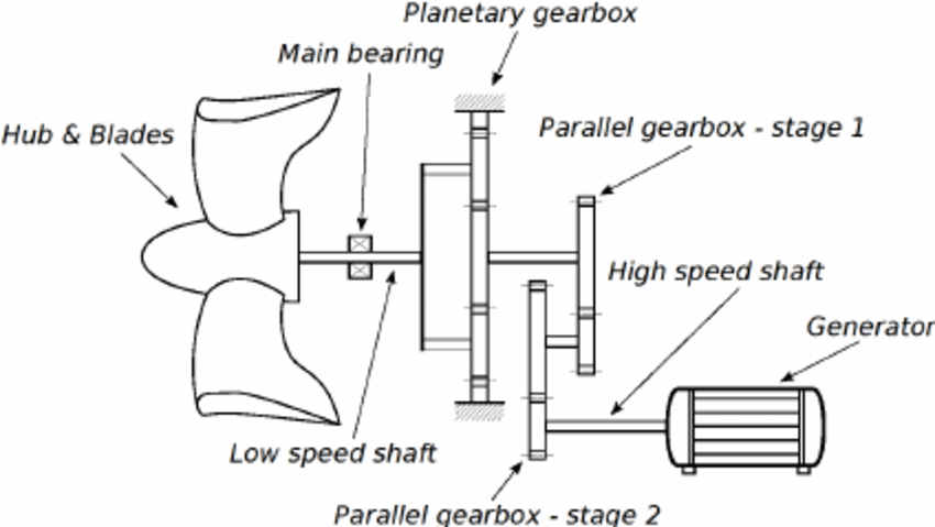 The main mechanical components of the monitored wind