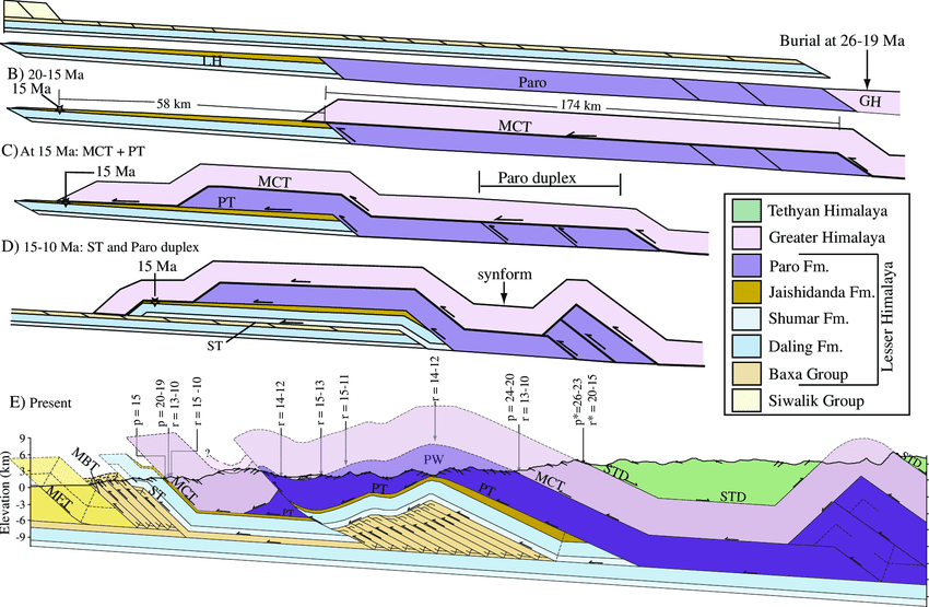 Sequentially-restored cross-section illustrating the emplacement of GH... | Download Scientific Diagram