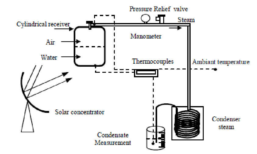 Schematic of a solar concentrator with cylindrical