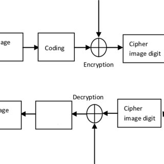 (PDF) Image Encryption Using Stream Cipher Based on