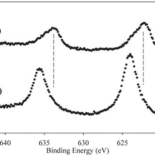 (PDF) Electron stimulated reactions of methyl iodide