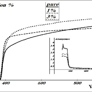 PL Spectra of the Nd:ZnO thin films with various annealing