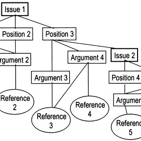 Zeno Argumentation Model system) may contain more than one