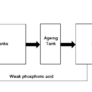 Wet process of phosphoric acid production: reaction