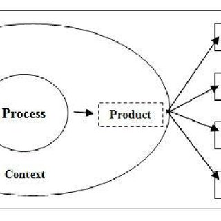 (PDF) ICT Impact Assessment Model: An Extension of the