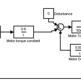 Diagrama de bloques del sistema con controlador PID auto