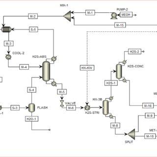 Aspen Process Flow Diagram of Syngas Purification Island