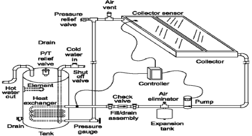Indirect Systems (Closed Loop) The basic components of a