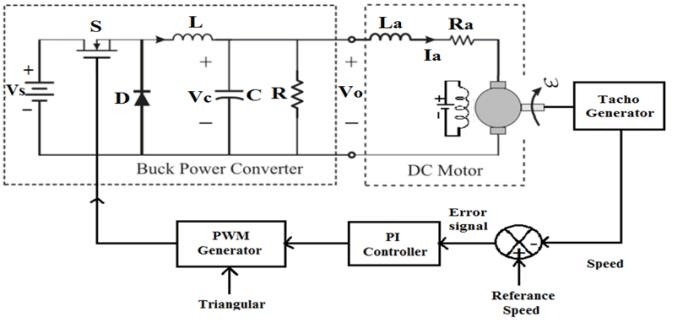 shows the equivalent circuit of the separately excited DC