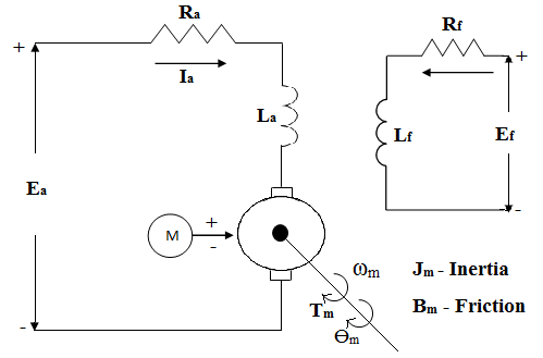 Equivalent circuit of separately excited DC motor