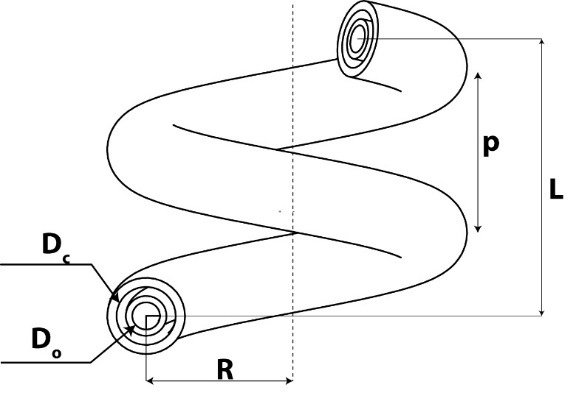 The design nomenclature of the Double pipe helical coil