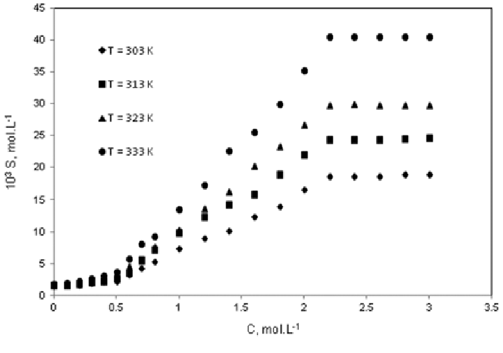 Effect of urea concentration (C) on the solubility (S) of