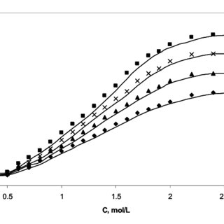 (PDF) Effect of Hydrotropes on Solubility and Mass