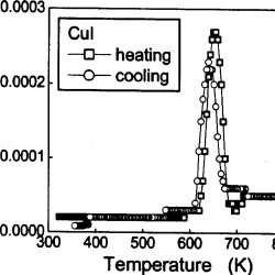 (PDF) Search for a novel zero thermal expansion material
