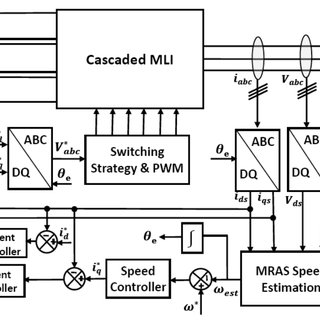 (PDF) Sensorless Field Oriented Control based on improved