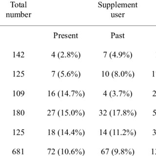 Types of supplements used in the present study. Multiple