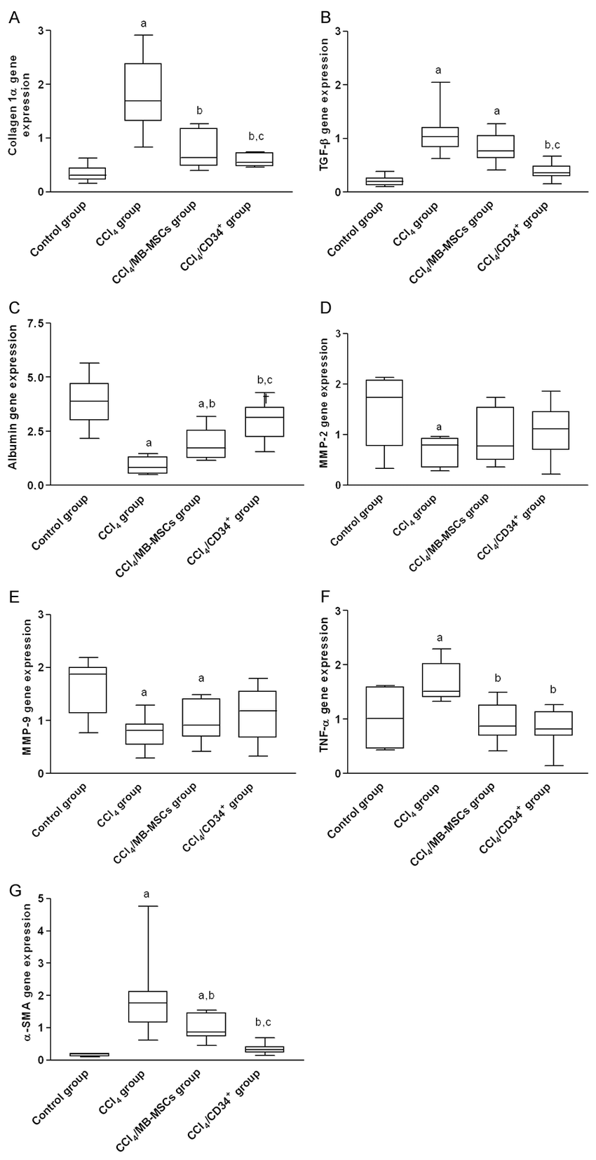 medium resolution of box plot median value lower and upper quartile representation of gene expression