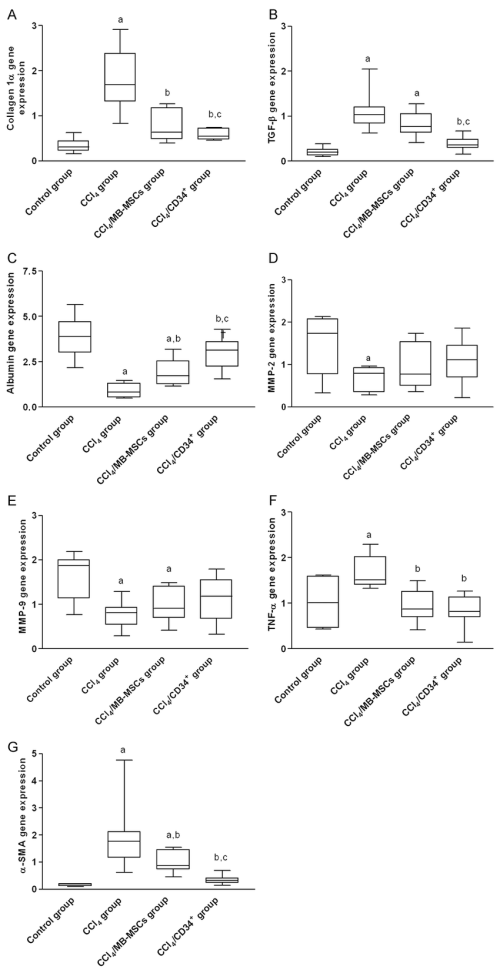 small resolution of box plot median value lower and upper quartile representation of gene expression