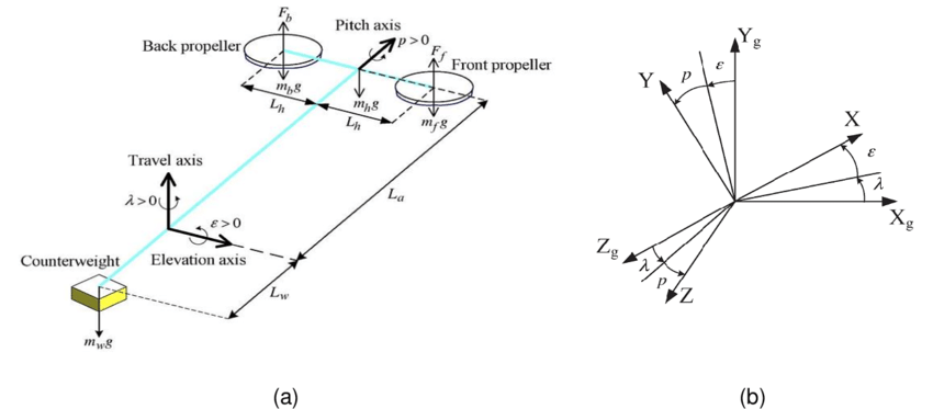 (a) Free-body diagram of the 3-DOF helicopter and (b