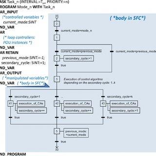 Code 3 Supervisor Wiring Diagram Plc Wiring Diagram Download Scientific Diagram