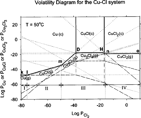 Complete volatility diagram for the Cu-Cl system at 50°C