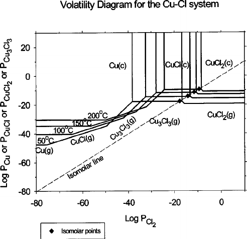 Master volatility diagram for the Cu-Cl system from 50 to