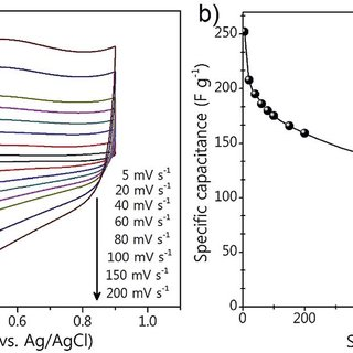 (PDF) Fabrication of symmetric supercapacitors based on