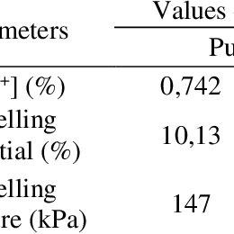 Influence of enzyme lipase or phospholipase PLA2 on the
